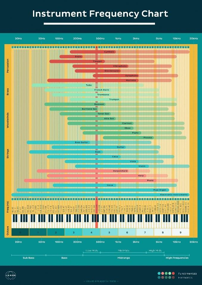 landr instrument frequency chart
